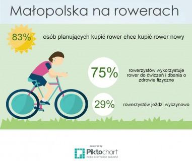 Malopolska_rowery_final