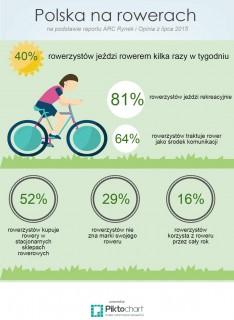 Polska na rowerach