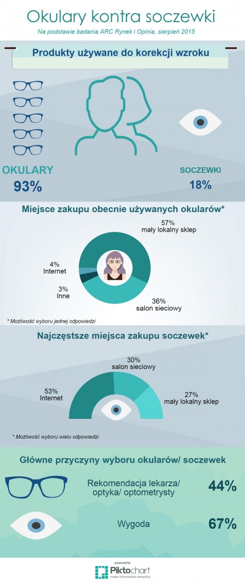 Okulary-kontra-soczewki_infografika-e1441871488159